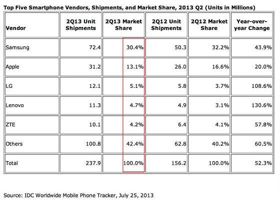 Samsung telefon satışları