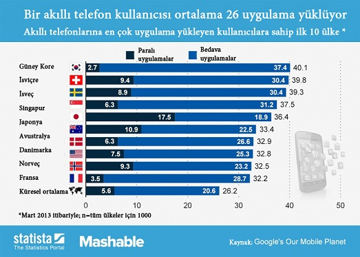 en çok uygulama indiren ülkeler