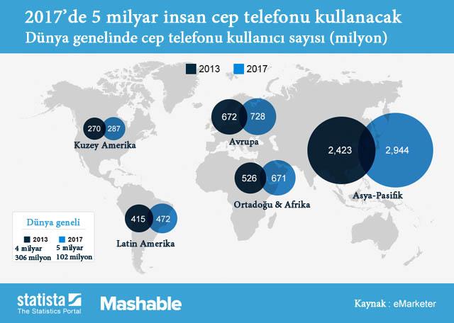 cep telefonu kullanan kişi sayısı