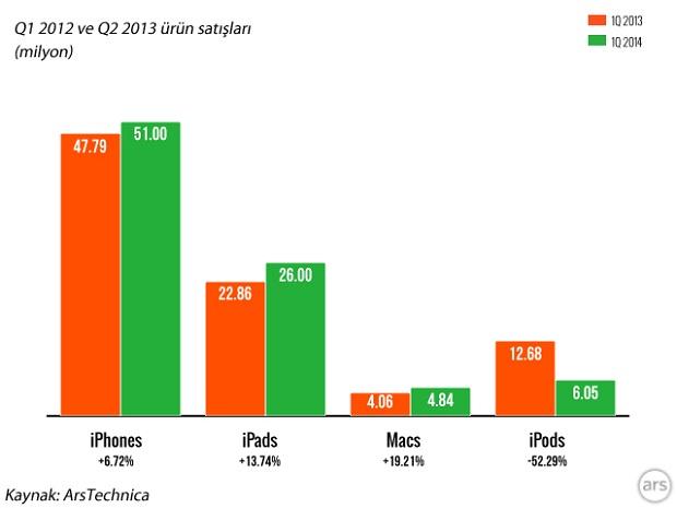 iphone-satis-rakamlari-2013