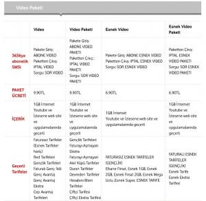 vodafone-video-paketi-kayıt-iptal-kalan-sorgulama