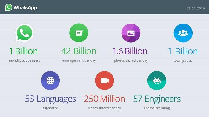 whatsapp-1-milyar-aktif-kullanici